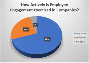 Benefits to Employee Engagement